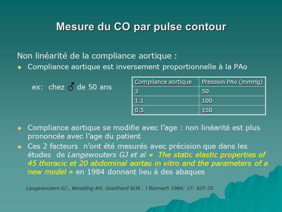 Mesure du CO par pulse contour Non linéarité de la compliance aortique : Compliance aortique est inversement proportionnelle à la PAo ex: chez de 50 a