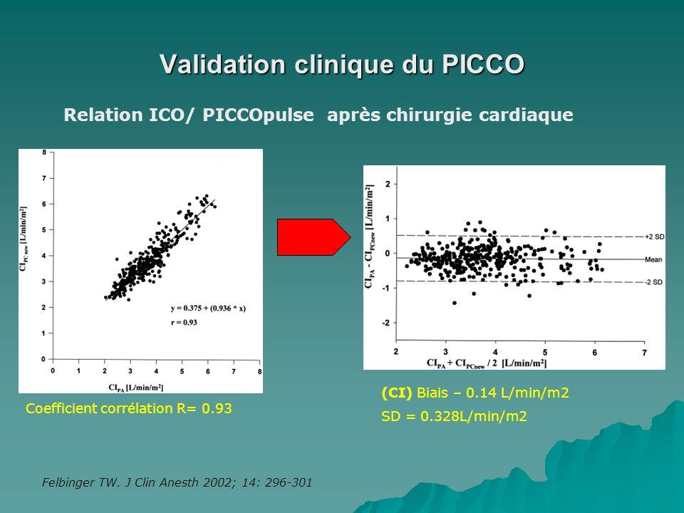 Validation clinique du PICCO Felbinger TW. J Clin Anesth 2002; 14: 296-301 (CI) Biais – 0.14 L/min/m2 SD = 0.328L/min/m2 Coefficient corrélation R= 0.