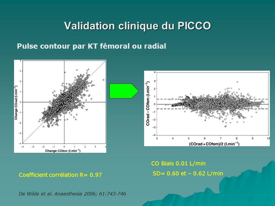 Validation clinique du PICCO De Wilde et al. Anaesthesia 2006; 61:743-746 CO Biais 0.01 L/min SD= 0.60 et – 0.62 L/min Pulse contour par KT fémoral ou
