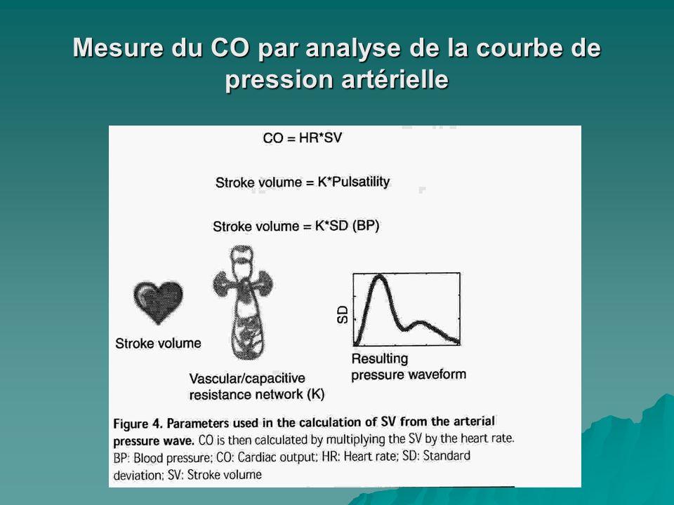 Mesure du CO par analyse de la courbe de pression artérielle