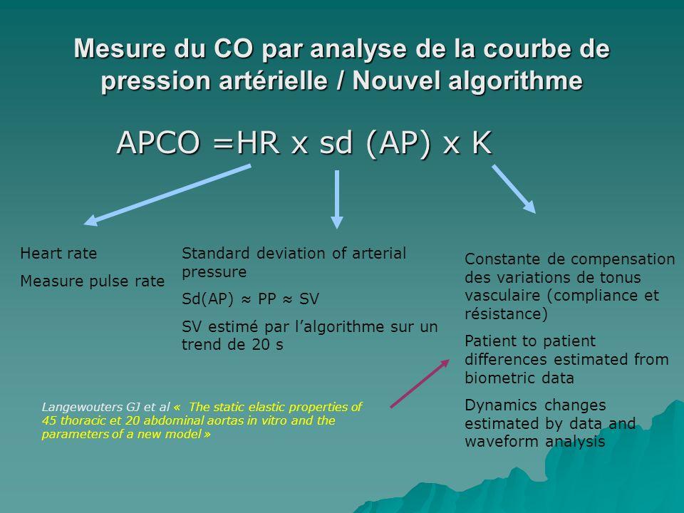 Mesure du CO par analyse de la courbe de pression artérielle / Nouvel algorithme APCO =HR x sd (AP) x K APCO =HR x sd (AP) x K Heart rate Measure puls