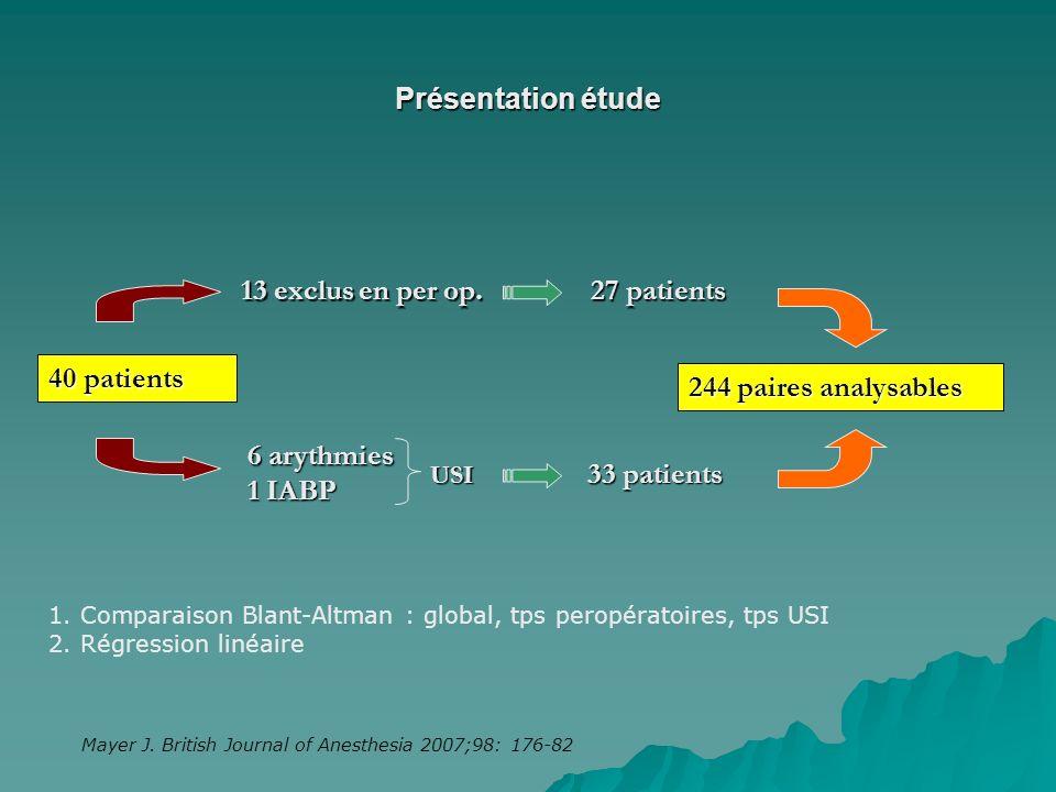 13 exclus en per op. 27 patients 6 arythmies 1 IABP 33 patients USI 40 patients 244 paires analysables 1. Comparaison Blant-Altman : global, tps perop