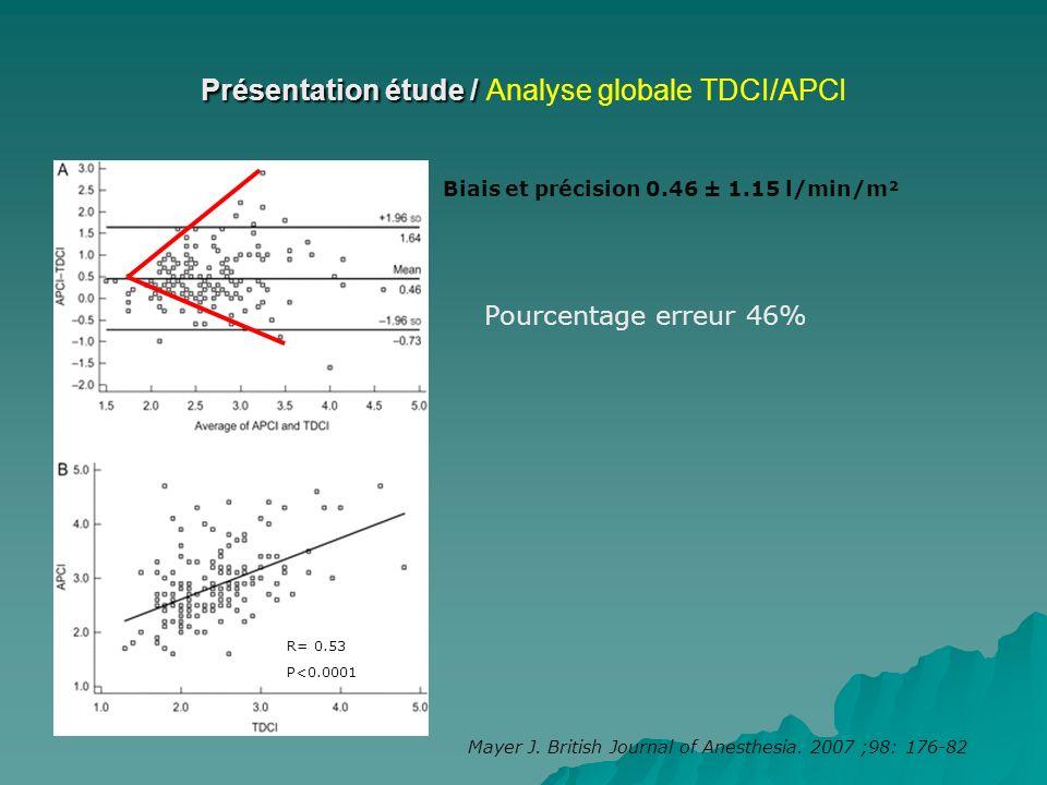 Présentation étude / Présentation étude / Analyse globale TDCI/APCI R= 0.53 P<0.0001 Biais et précision 0.46 ± 1.15 l/min/m² Pourcentage erreur 46% Ma