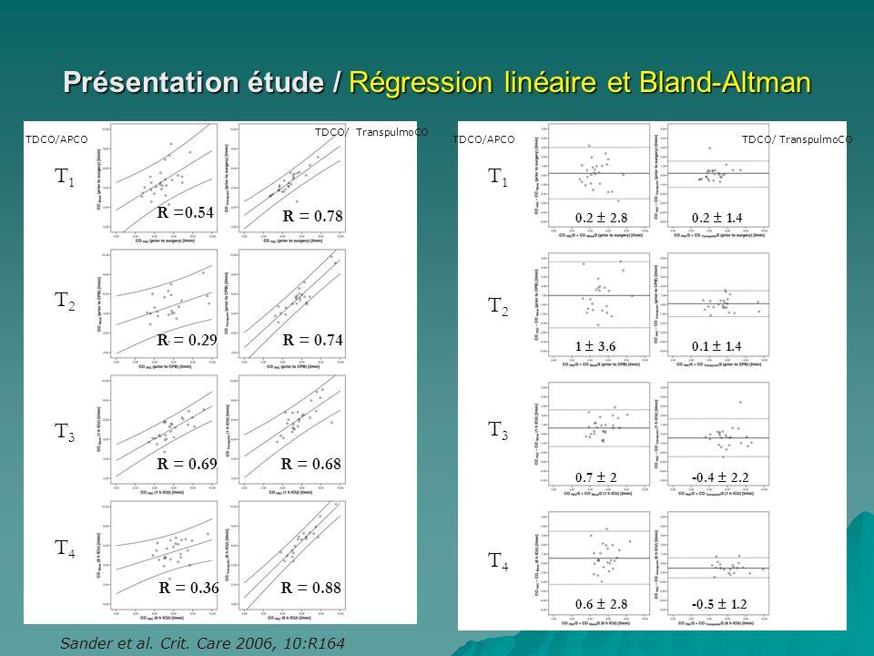 Présentation étude / Régression linéaire et Bland-Altman R =0.54 R = 0.29 R = 0.69 R = 0.36 R = 0.78 R = 0.74 R = 0.68 R = 0.88 T1T1 T2T2 T3T3 T4T4 T1