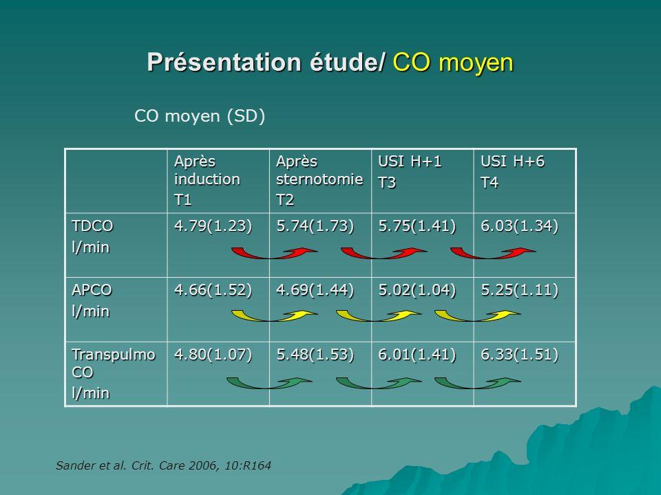 Présentation étude/ CO moyen Après induction T1 Après sternotomie T2 USI H+1 T3 USI H+6 T4 TDCOl/min4.79(1.23)5.74(1.73)5.75(1.41)6.03(1.34) APCOl/min
