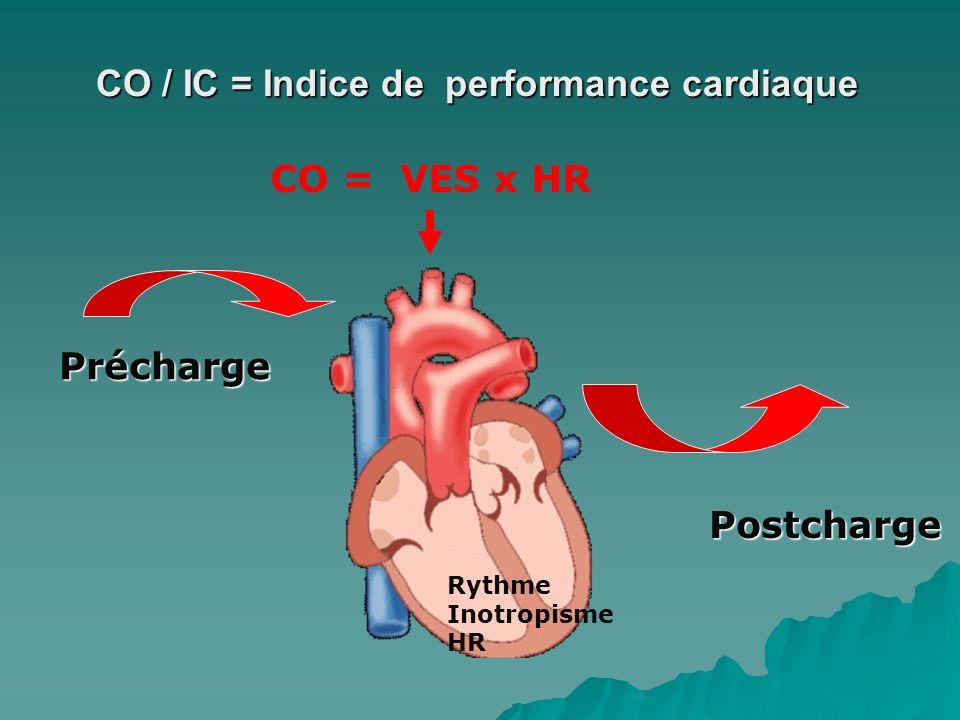 CO / IC = Indice de performance cardiaque CO = VES x HR Précharge Postcharge Rythme Inotropisme HR