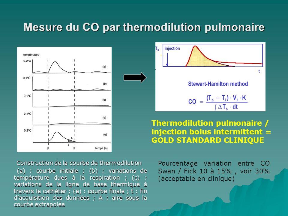 Mesure du CO par thermodilution pulmonaire Construction de la courbe de thermodilution Construction de la courbe de thermodilution (a) : courbe initia