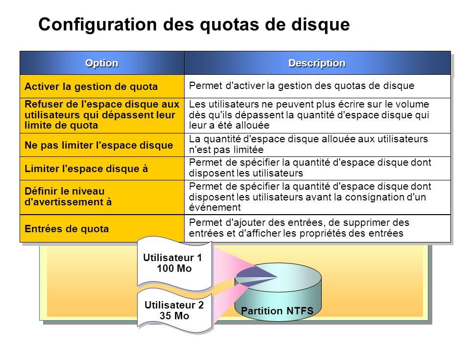 Configuration des quotas de disque OptionOptionDescriptionDescription Activer la gestion de quota Permet d activer la gestion des quotas de disque Refuser de l espace disque aux utilisateurs qui dépassent leur limite de quota Les utilisateurs ne peuvent plus écrire sur le volume dès qu ils dépassent la quantité d espace disque qui leur a été allouée Ne pas limiter l espace disque La quantité d espace disque allouée aux utilisateurs n est pas limitée Limiter l espace disque à Permet de spécifier la quantité d espace disque dont disposent les utilisateurs Définir le niveau d avertissement à Permet de spécifier la quantité d espace disque dont disposent les utilisateurs avant la consignation d un événement Entrées de quota Permet d ajouter des entrées, de supprimer des entrées et d afficher les propriétés des entrées Partition NTFS Utilisateur 1 100 Mo Utilisateur 2 35 Mo