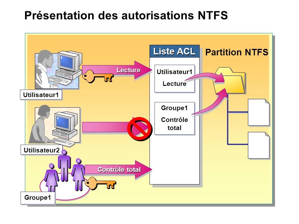 Présentation des autorisations NTFS Partition NTFS Liste ACL Utilisateur1 Utilisateur2 LectureLecture Groupe1 Utilisateur1 Lecture Utilisateur1 Lecture Groupe1 Contrôle total Groupe1 Contrôle total