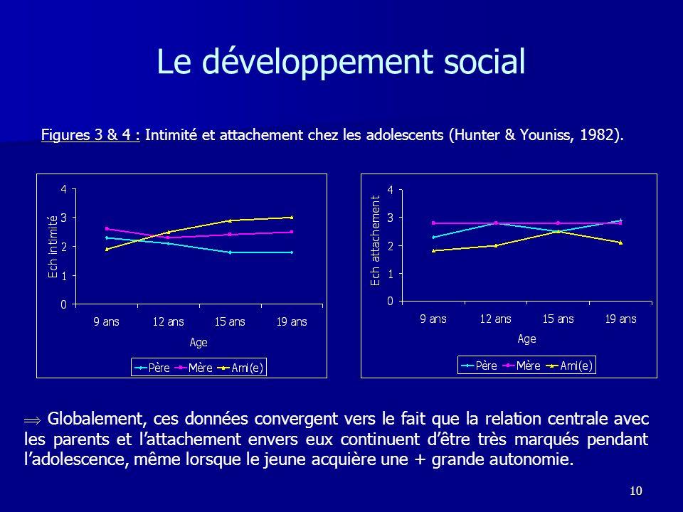 10 Le développement social Figures 3 & 4 : Intimité et attachement chez les adolescents (Hunter & Youniss, 1982). Globalement, ces données convergent