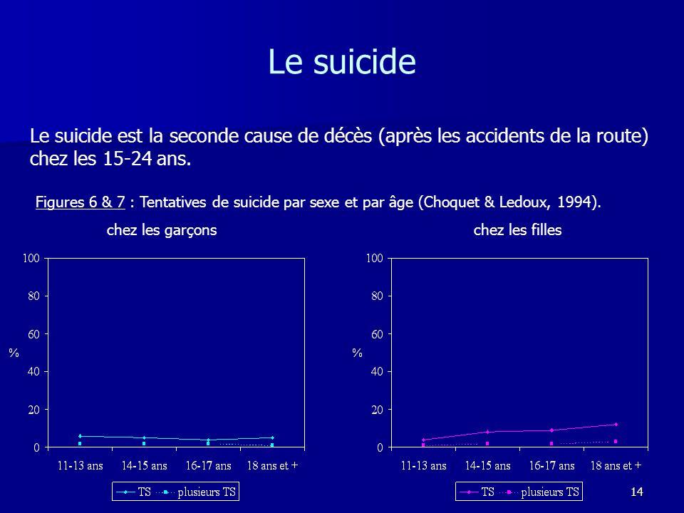 14 Le suicide Le suicide est la seconde cause de décès (après les accidents de la route) chez les 15-24 ans. Figures 6 & 7 : Tentatives de suicide par