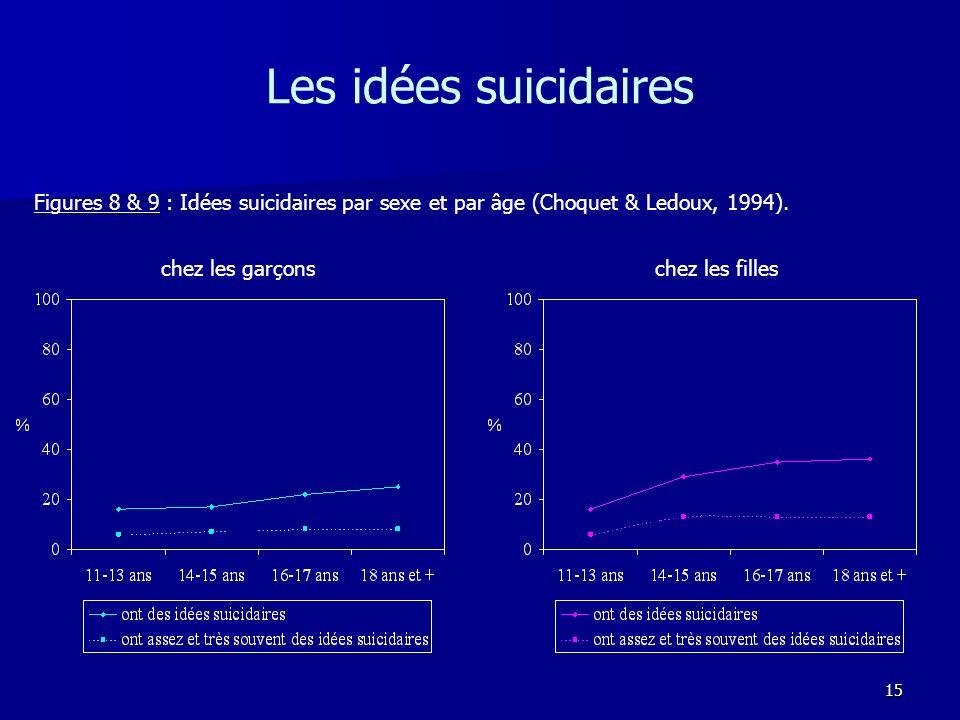 15 Les idées suicidaires Figures 8 & 9 : Idées suicidaires par sexe et par âge (Choquet & Ledoux, 1994). chez les garçons chez les filles