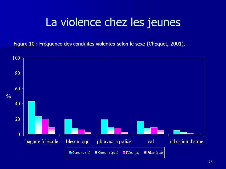 25 La violence chez les jeunes Figure 10 : Fréquence des conduites violentes selon le sexe (Choquet, 2001).