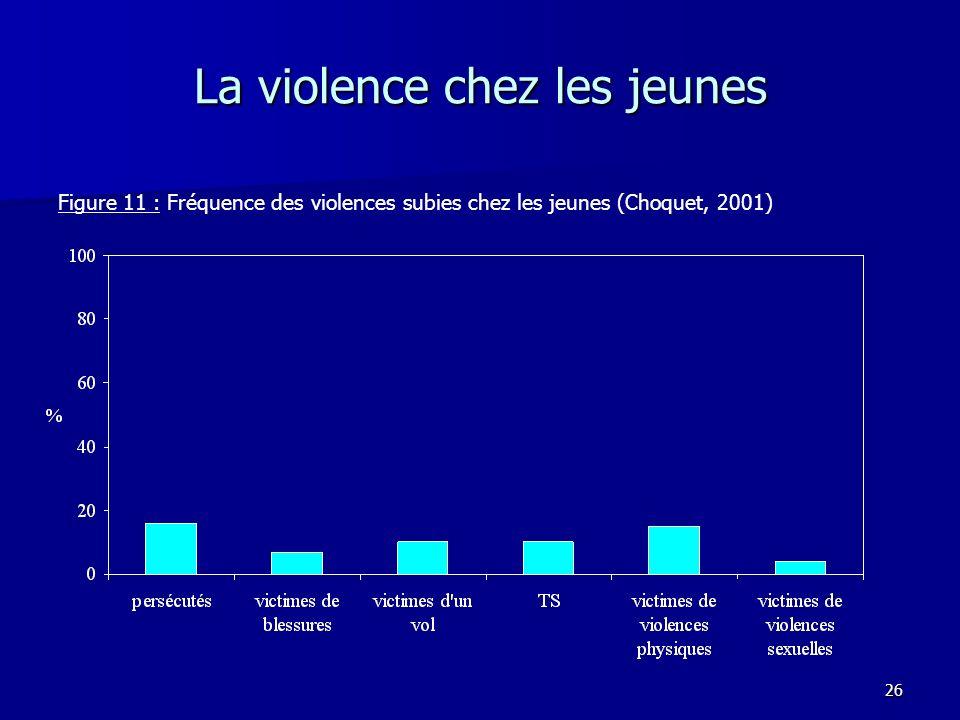 26 La violence chez les jeunes Figure 11 : Fréquence des violences subies chez les jeunes (Choquet, 2001)