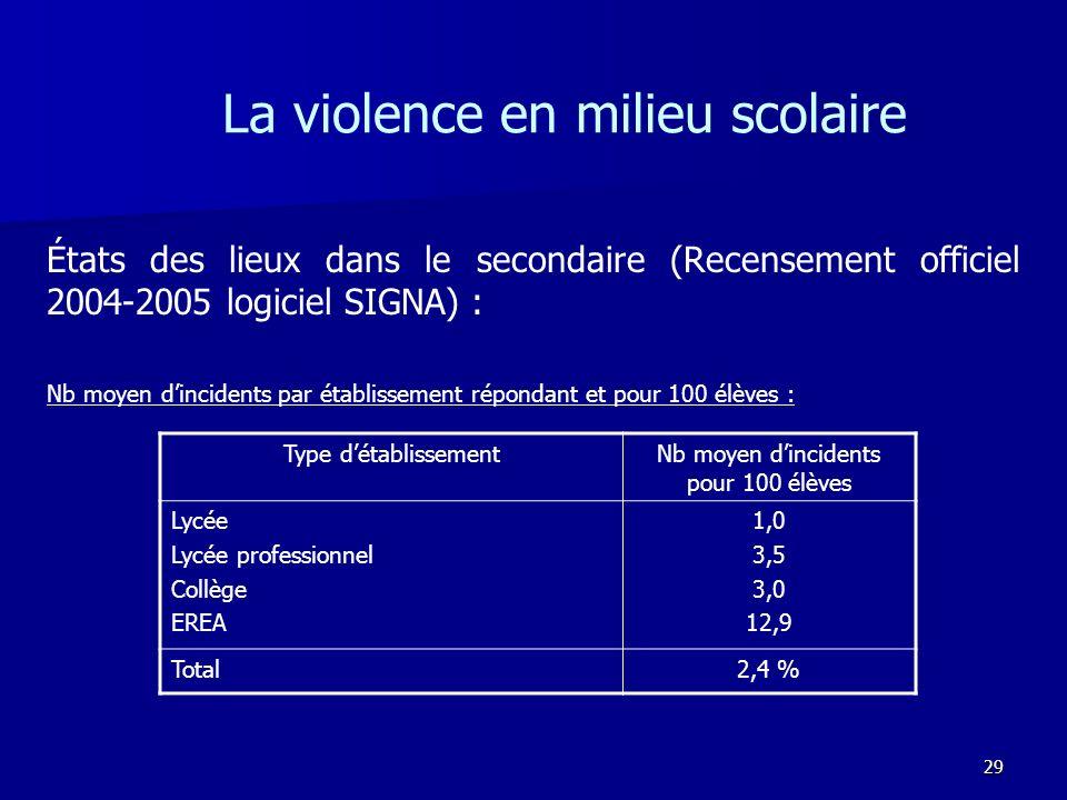 29 La violence en milieu scolaire États des lieux dans le secondaire (Recensement officiel 2004-2005 logiciel SIGNA) : Nb moyen dincidents par établis
