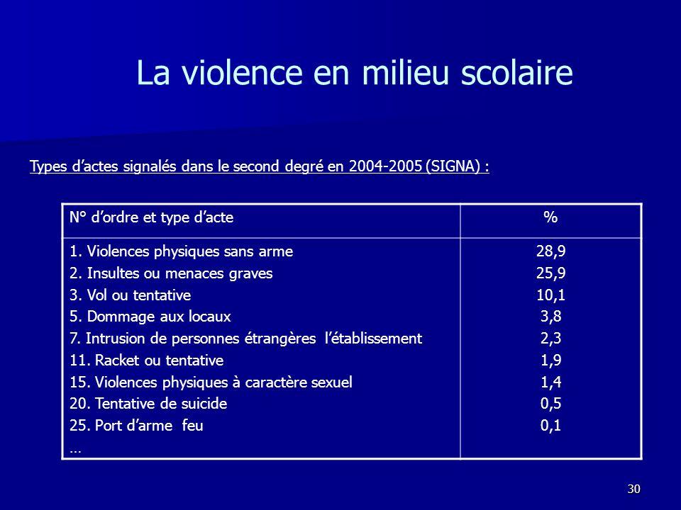30 La violence en milieu scolaire N° dordre et type dacte% 1. Violences physiques sans arme 2. Insultes ou menaces graves 3. Vol ou tentative 5. Domma