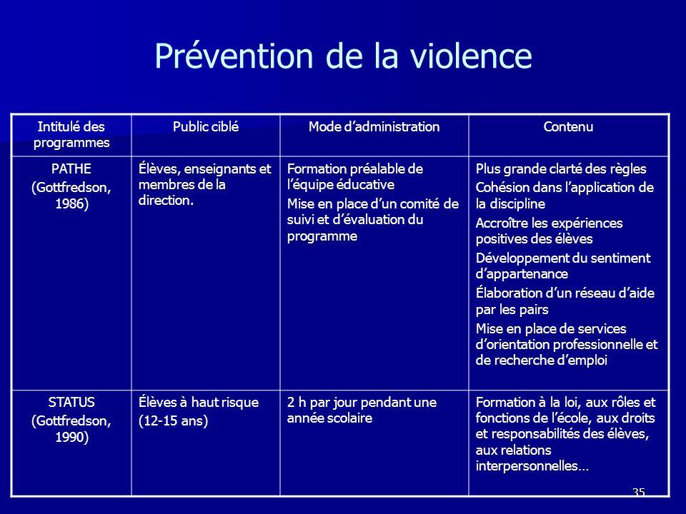 35 Prévention de la violence Intitulé des programmes Public cibléMode dadministrationContenu PATHE (Gottfredson, 1986) Élèves, enseignants et membres