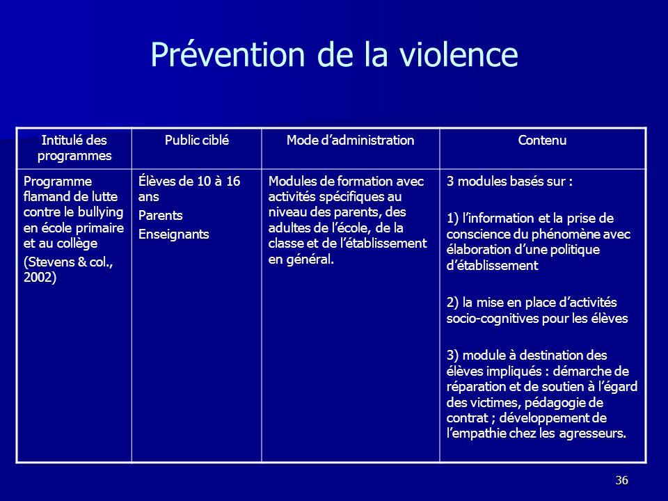 36 Prévention de la violence Intitulé des programmes Public cibléMode dadministrationContenu Programme flamand de lutte contre le bullying en école pr
