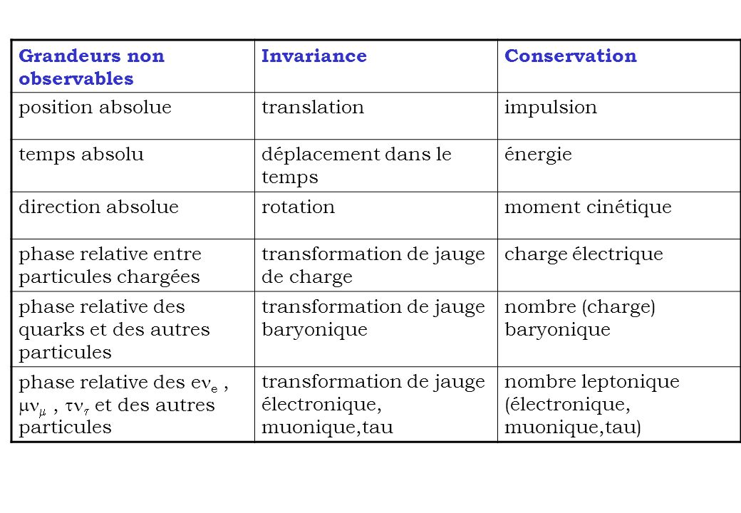 Grandeurs non observables InvarianceConservation position absoluetranslationimpulsion temps absoludéplacement dans le temps énergie direction absoluer