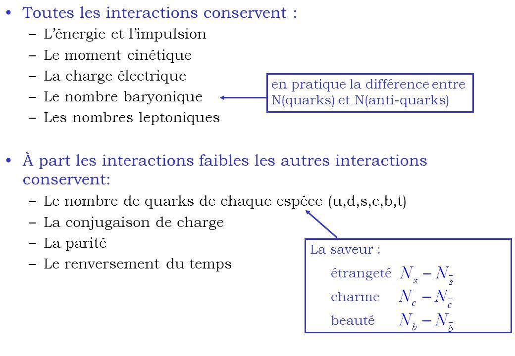 Toutes les interactions conservent : –Lénergie et limpulsion –Le moment cinétique –La charge électrique –Le nombre baryonique –Les nombres leptoniques