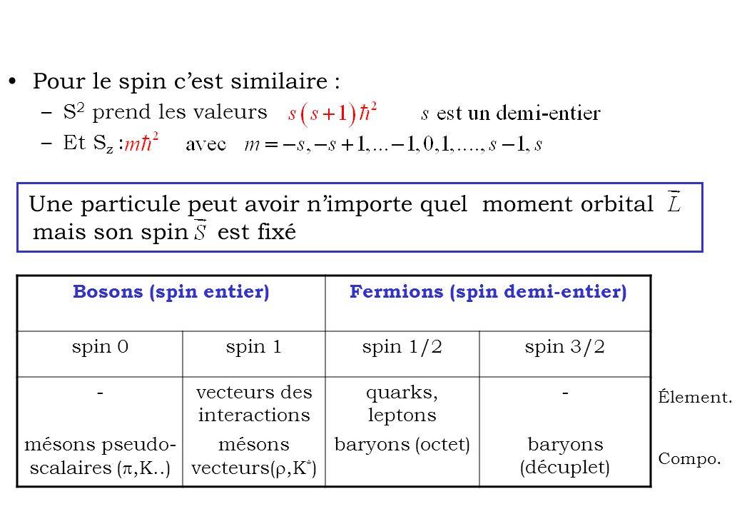 Pour le spin cest similaire : –S 2 prend les valeurs –Et S z : Une particule peut avoir nimporte quel moment orbital mais son spin est fixé Bosons (sp