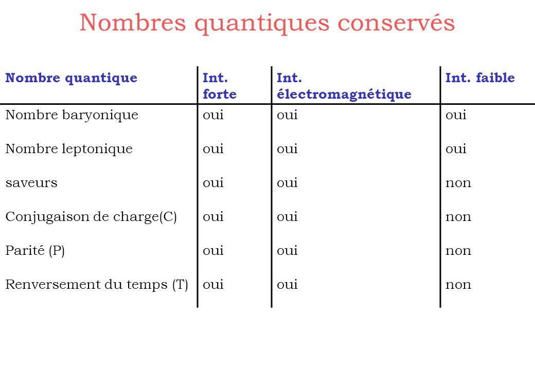Nombres quantiques conservés Nombre quantiqueInt. forte Int. électromagnétique Int. faible Nombre baryoniqueoui Nombre leptoniqueoui saveursoui non Co