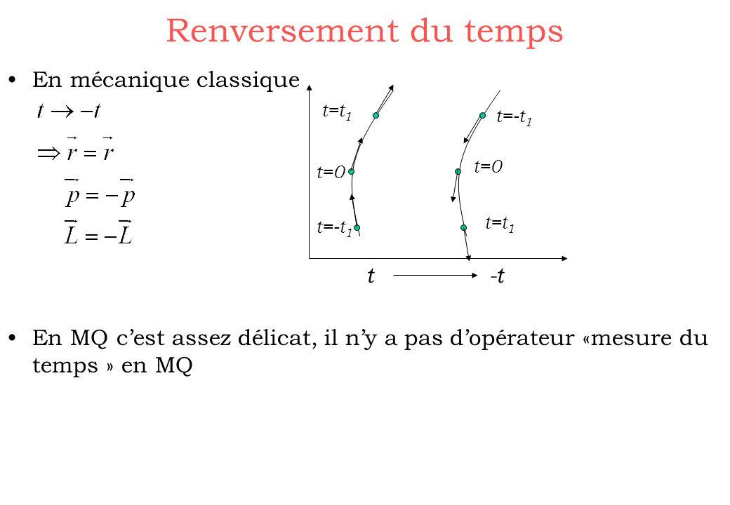 Renversement du temps En mécanique classique En MQ cest assez délicat, il ny a pas dopérateur «mesure du temps » en MQ t -t t=-t 1 t=t 1 t=0 t=-t 1 t=