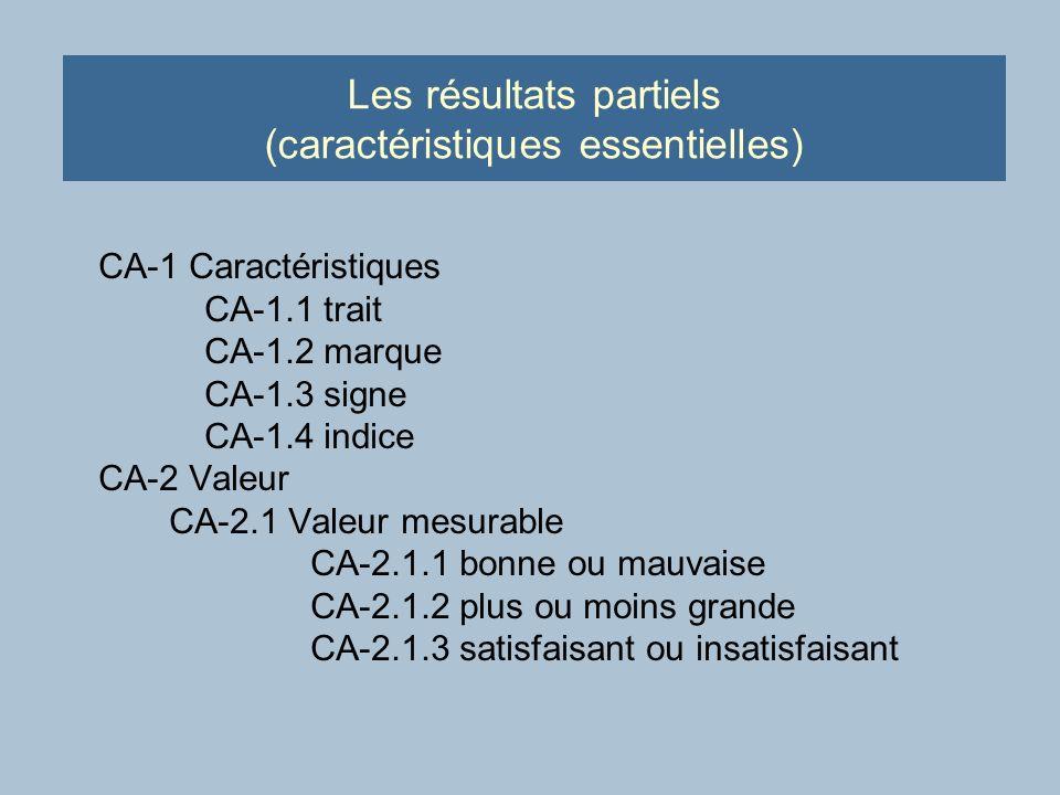 Les résultats partiels (caractéristiques essentielles) CA-1 Caractéristiques CA-1.1 trait CA-1.2 marque CA-1.3 signe CA-1.4 indice CA-2 Valeur CA-2.1 Valeur mesurable CA-2.1.1 bonne ou mauvaise CA-2.1.2 plus ou moins grande CA-2.1.3 satisfaisant ou insatisfaisant