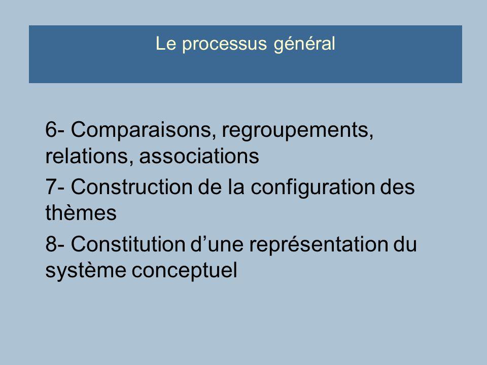 Le processus général 6- Comparaisons, regroupements, relations, associations 7- Construction de la configuration des thèmes 8- Constitution dune représentation du système conceptuel