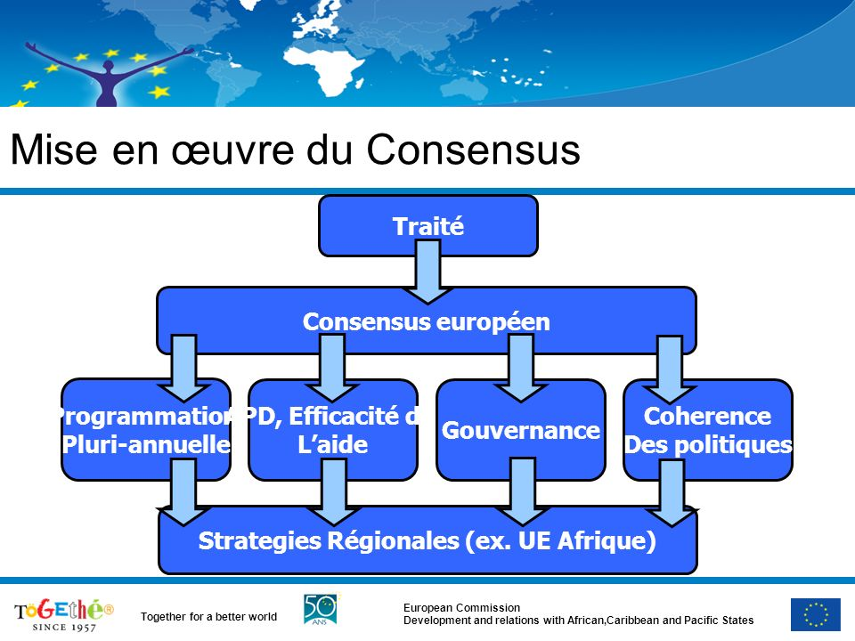 European Commission Development and relations with African,Caribbean and Pacific States Together for a better world Mise en œuvre du Consensus Traité