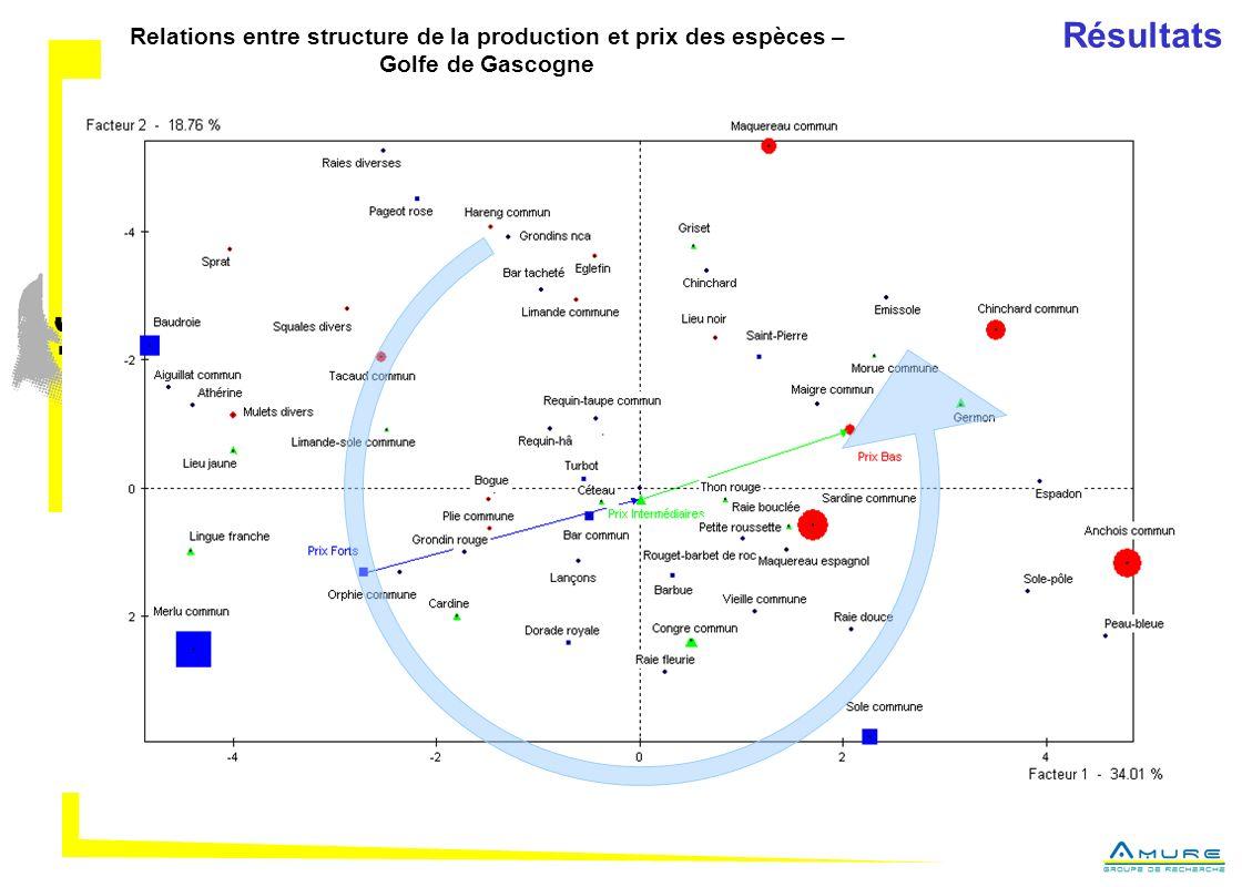 Résultats Relations entre structure de la production et prix des espèces – Golfe de Gascogne