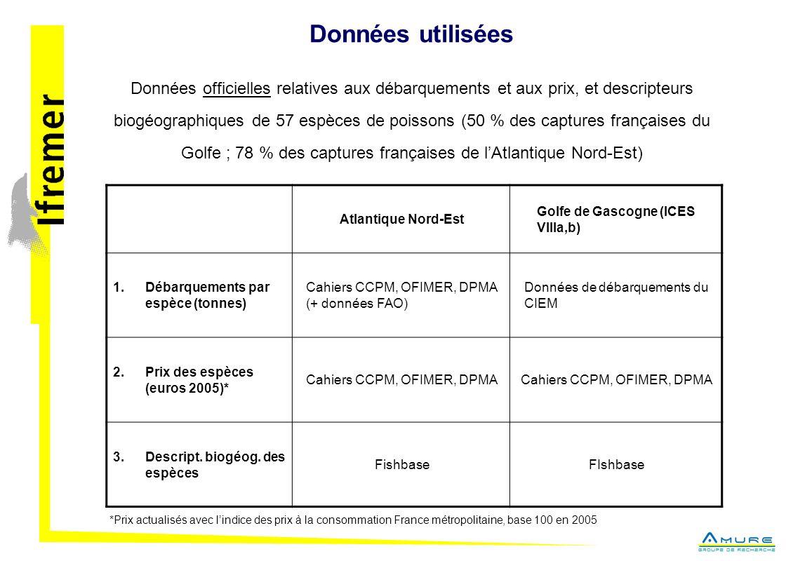 Données utilisées Données officielles relatives aux débarquements et aux prix, et descripteurs biogéographiques de 57 espèces de poissons (50 % des captures françaises du Golfe ; 78 % des captures françaises de lAtlantique Nord-Est) Atlantique Nord-Est Golfe de Gascogne (ICES VIIIa,b) 1.Débarquements par espèce (tonnes) Cahiers CCPM, OFIMER, DPMA (+ données FAO) Données de débarquements du CIEM 2.Prix des espèces (euros 2005)* Cahiers CCPM, OFIMER, DPMA 3.Descript.