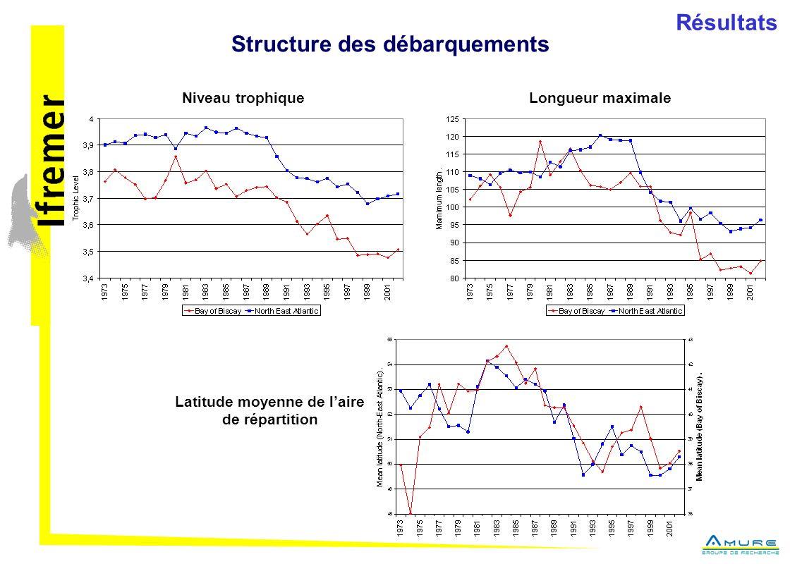 Structure des débarquements Résultats Niveau trophiqueLongueur maximale Latitude moyenne de laire de répartition