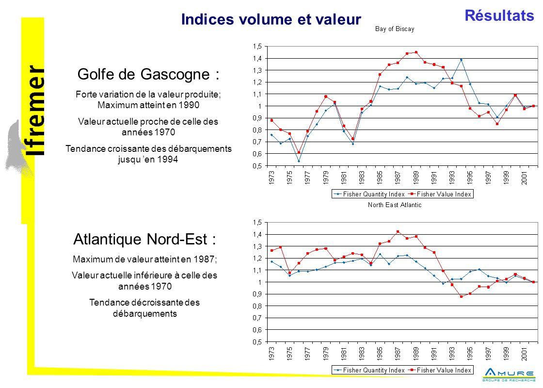Indices volume et valeur Golfe de Gascogne : Forte variation de la valeur produite; Maximum atteint en 1990 Valeur actuelle proche de celle des années