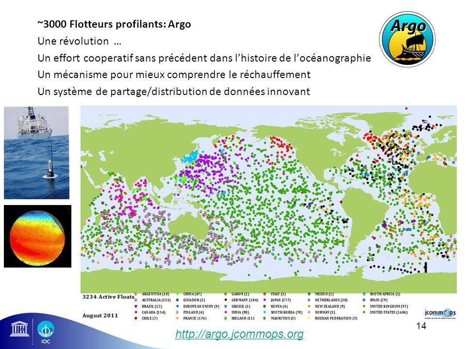 ~3000 Flotteurs profilants: Argo Une révolution … Un effort cooperatif sans précédent dans lhistoire de locéanographie Un mécanisme pour mieux compren