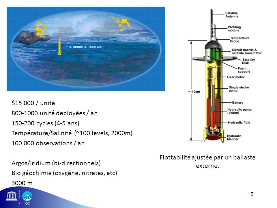 15 $15 000 / unité 800-1000 unité deployées / an 150-200 cycles (4-5 ans) Température/Salinité (~100 levels, 2000m) 100 000 observations / an Argos/Ir