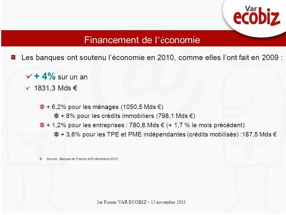 Cliquez et modifiez le titre Cliquez pour modifier les styles du texte du masque Deuxième niveau 1er Forum VAR ECOBIZ – 15 novembre 2011 Financement de l é conomie Les banques ont soutenu léconomie en 2010, comme elles lont fait en 2009 : + 4% sur un an 1831,3 Mds + 6,2% pour les ménages (1050,5 Mds ) + 8% pour les crédits immobiliers (798,1 Mds ) + 1,2% pour les entreprises : 780,8 Mds (+ 1,7 % le mois précédent) + 3,6% pour les TPE et PME indépendantes (crédits mobilisés) :187,5 Mds Source : Banque de France (à fin décembre 2010)