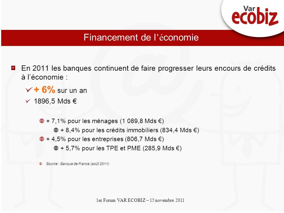 Cliquez et modifiez le titre Cliquez pour modifier les styles du texte du masque Deuxième niveau 1er Forum VAR ECOBIZ – 15 novembre 2011 Financement de l é conomie En 2011 les banques continuent de faire progresser leurs encours de crédits à léconomie : + 6% sur un an 1896,5 Mds + 7,1% pour les ménages (1 089,8 Mds ) + 8,4% pour les crédits immobiliers (834,4 Mds ) + 4,5% pour les entreprises (806,7 Mds ) + 5,7% pour les TPE et PME (285,9 Mds ) Source : Banque de France (août 2011)
