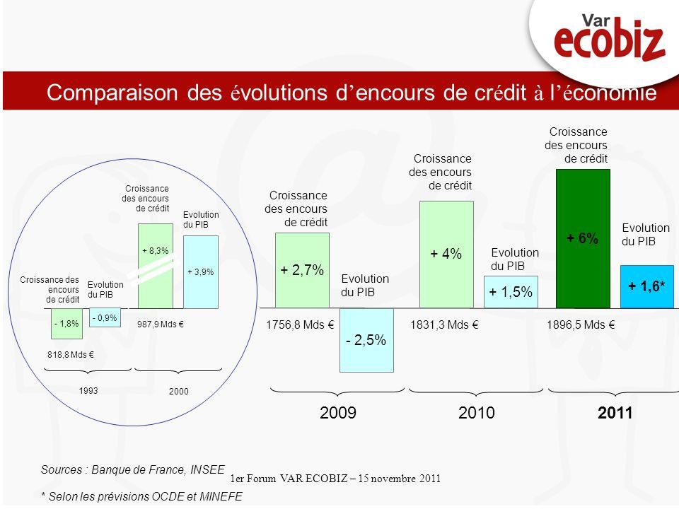 Cliquez et modifiez le titre Cliquez pour modifier les styles du texte du masque Deuxième niveau 1er Forum VAR ECOBIZ – 15 novembre 2011 Comparaison des é volutions d encours de cr é dit à l é conomie + 2,7% - 2,5% + 4% + 1,5% 20092010 Sources : Banque de France, INSEE * Selon les prévisions OCDE et MINEFE Croissance des encours de crédit Evolution du PIB Croissance des encours de crédit Evolution du PIB 1756,8 Mds 1831,3 Mds 2000 - 1,8% - 0,9% 1993 Croissance des encours de crédit Evolution du PIB + 8,3% + 3,9% Croissance des encours de crédit Evolution du PIB 987,9 Mds 818,8 Mds + 6% + 1,6* Croissance des encours de crédit Evolution du PIB 1896,5 Mds 2011