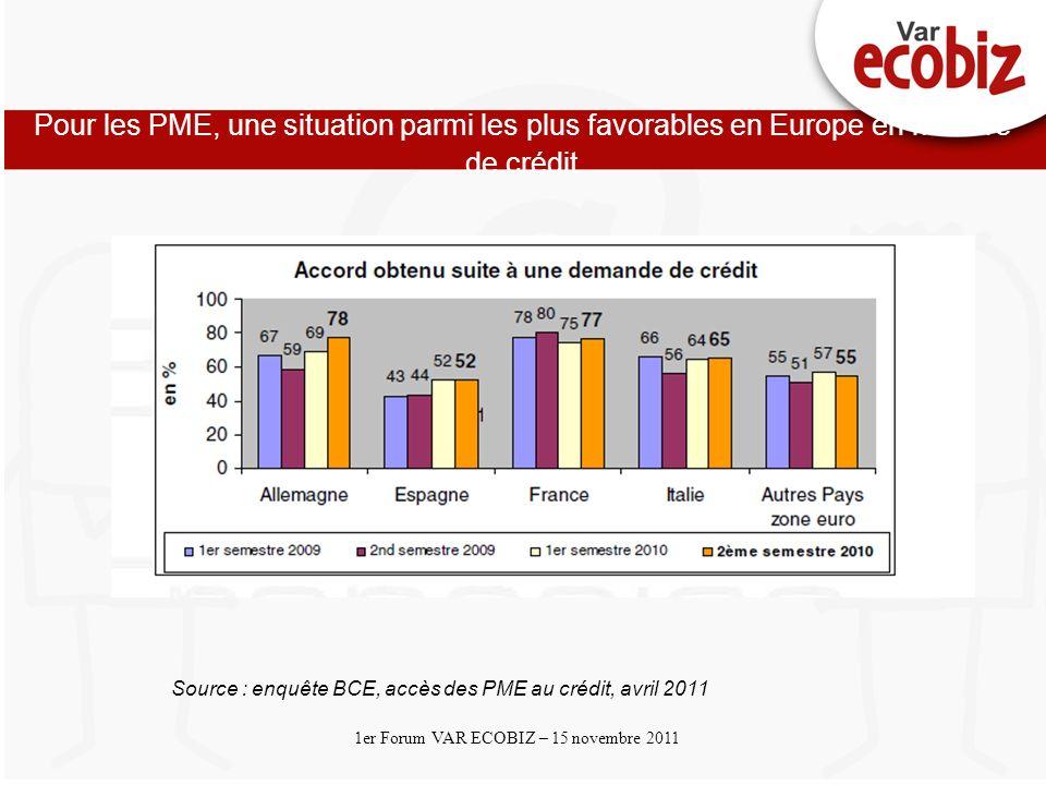 Cliquez et modifiez le titre Cliquez pour modifier les styles du texte du masque Deuxième niveau 1er Forum VAR ECOBIZ – 15 novembre 2011 Pour les PME, une situation parmi les plus favorables en Europe en matière de crédit Source : enquête BCE, accès des PME au crédit, avril 2011
