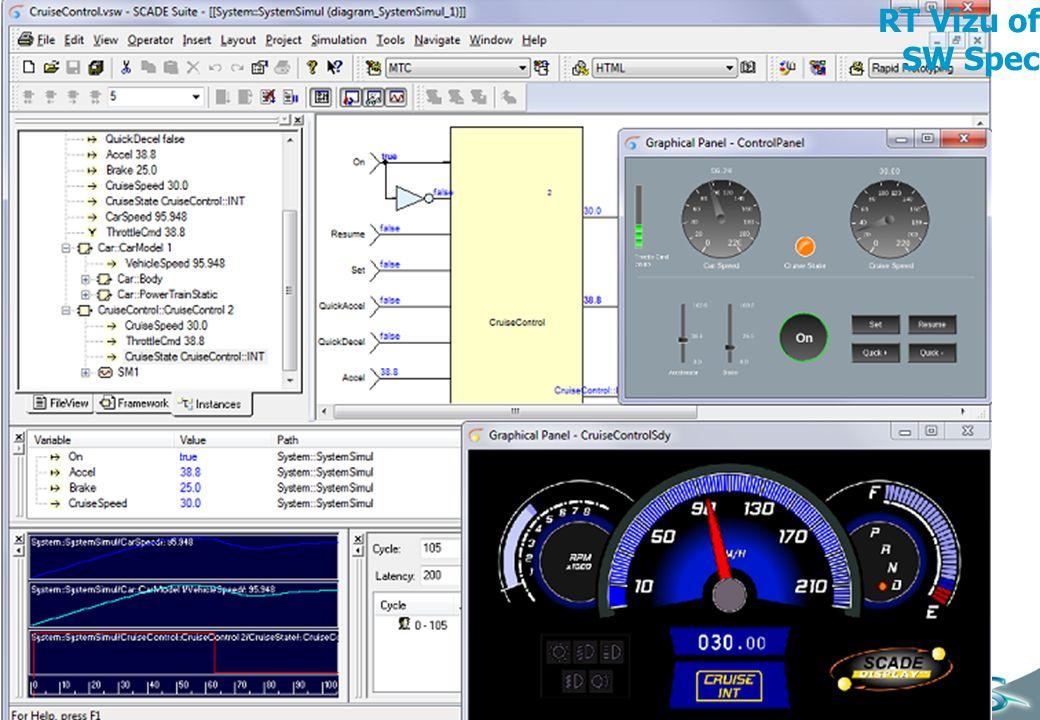 CS Communication & Systèmes – Charte 2010 12 RT Vizu of SW Spec