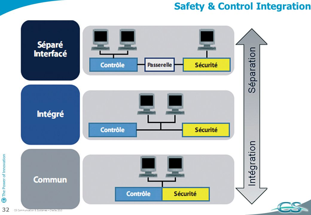 CS Communication & Systèmes – Charte 2010 32 Safety & Control Integration