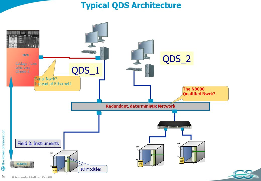 CS Communication & Systèmes – Charte 2010 5 Typical QDS Architecture Redundant, deterministic Network IO modules x2 QDS_1 QDS_2 The N8000 Qualified Nw