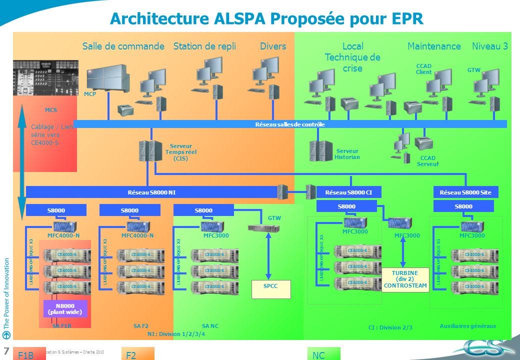 CS Communication & Systèmes – Charte 2010 7 Conventional Island Architecture ALSPA Proposée pour EPR F1BF2NC NI : Division 1/2/3/4 GTW Auxiliaires gén