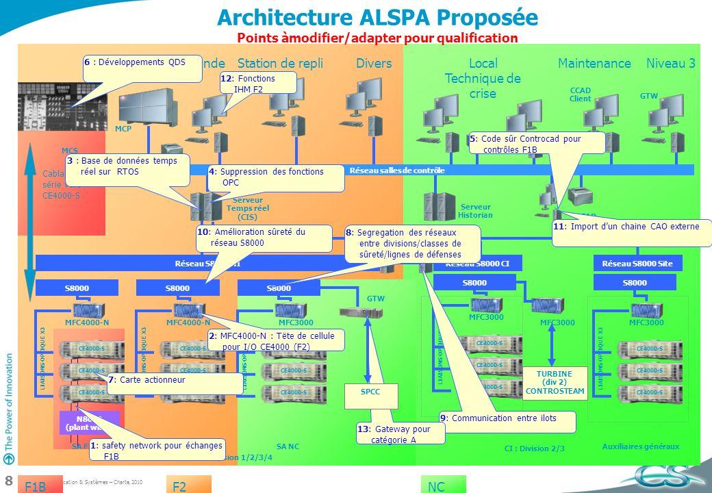 CS Communication & Systèmes – Charte 2010 8 Conventional Island Architecture ALSPA Proposée Points àmodifier/adapter pour qualification F1BF2NC Divisi