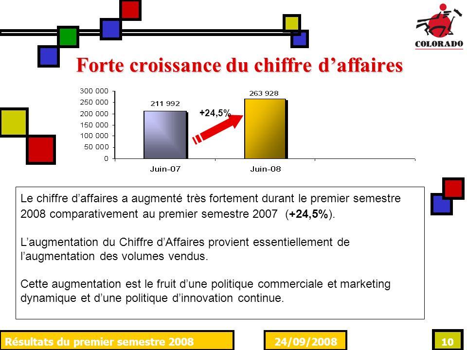 24/09/2008Résultats du premier semestre 2008 10 Forte croissance du chiffre daffaires +24,5% Le chiffre daffaires a augmenté très fortement durant le