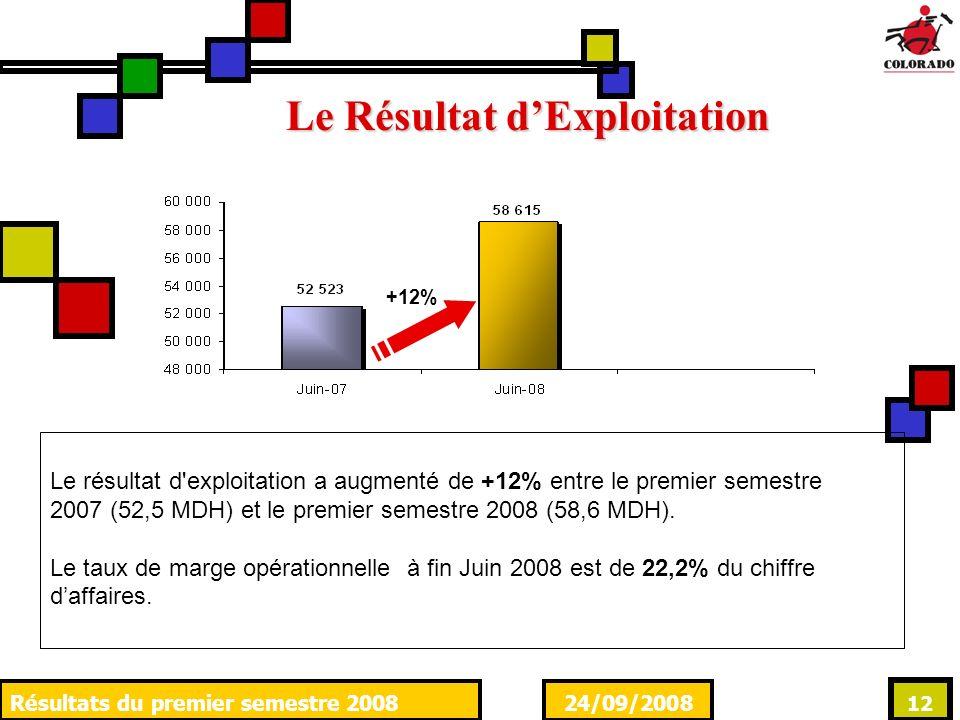 24/09/2008Résultats du premier semestre 2008 12 Le Résultat dExploitation Le résultat d'exploitation a augmenté de +12% entre le premier semestre 2007