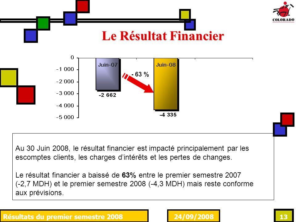24/09/2008Résultats du premier semestre 2008 13 Le Résultat Financier Au 30 Juin 2008, le résultat financier est impacté principalement par les escomptes clients, les charges dintérêts et les pertes de changes.
