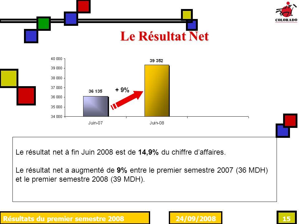 24/09/2008Résultats du premier semestre 2008 15 Le Résultat Net Le résultat net à fin Juin 2008 est de 14,9% du chiffre daffaires. Le résultat net a a
