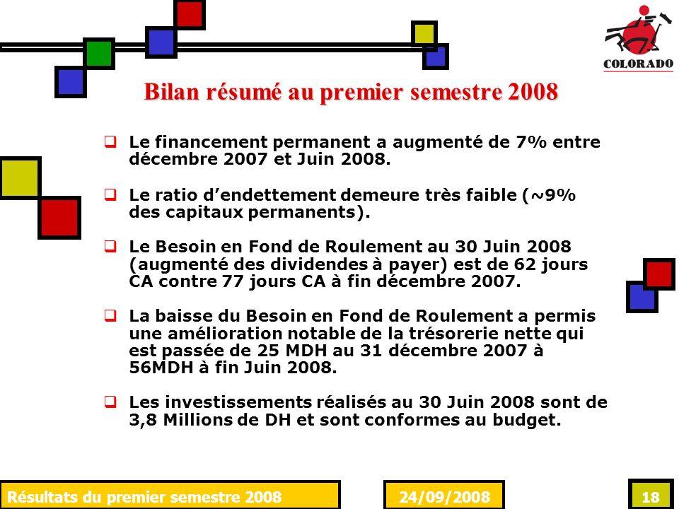 24/09/2008Résultats du premier semestre 2008 18 Le financement permanent a augmenté de 7% entre décembre 2007 et Juin 2008. Le ratio dendettement deme